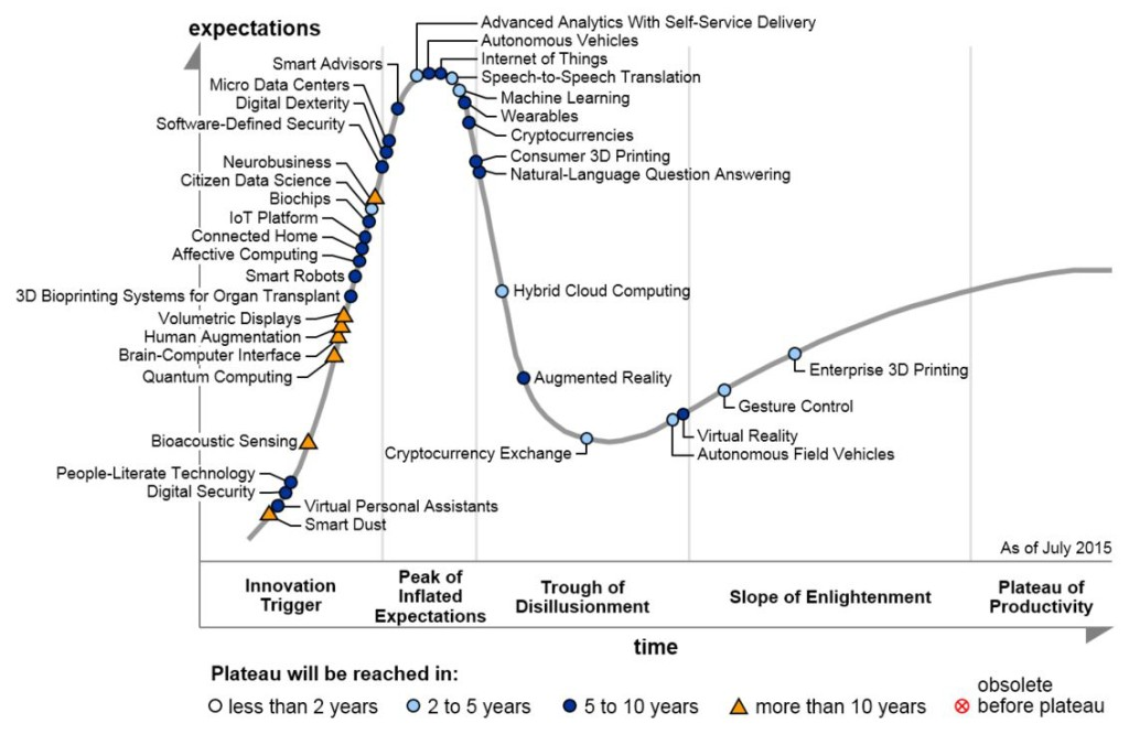 Gartner Emerging Technologies Hype Cycle 2015